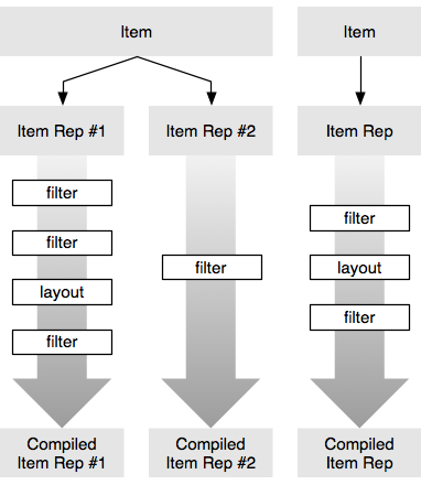Diagram giving several examples of how items can be filtered and laid out